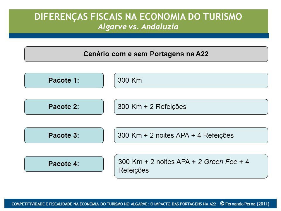 DIFERENÇAS FISCAIS NA ECONOMIA DO TURISMO Algarve vs. Andaluzia Pacote 1:300 Km Pacote 2:300 Km + 2 Refeições Pacote 3:300 Km + 2 noites APA + 4 Refei