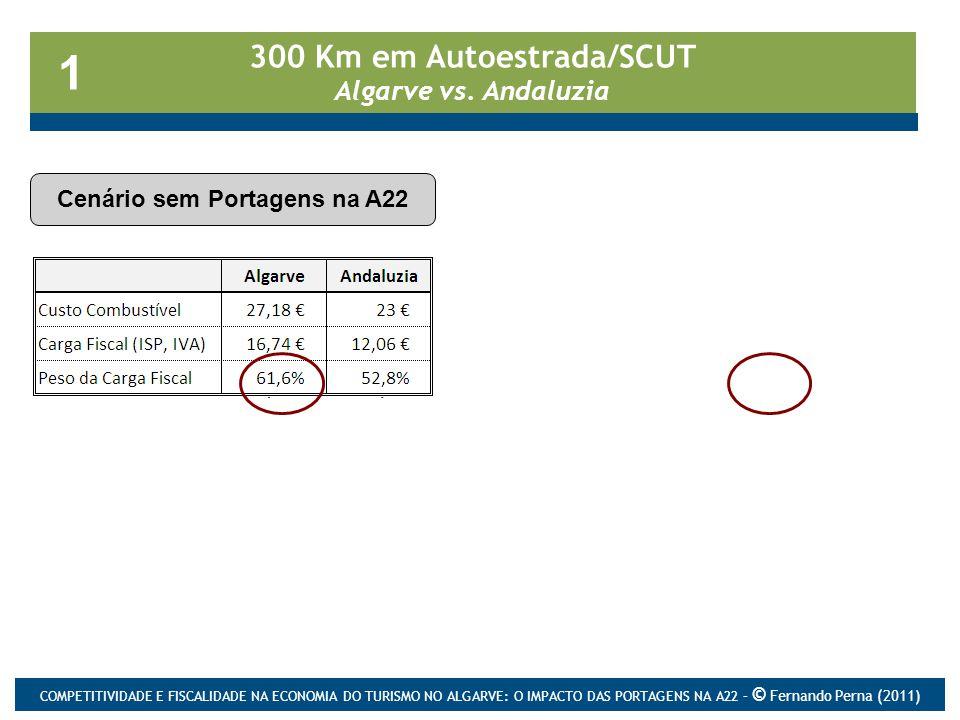300 Km em Autoestrada/SCUT Algarve vs. Andaluzia Cenário sem Portagens na A22 1 Cenário com Portagens na A22 COMPETITIVIDADE E FISCALIDADE NA ECONOMIA
