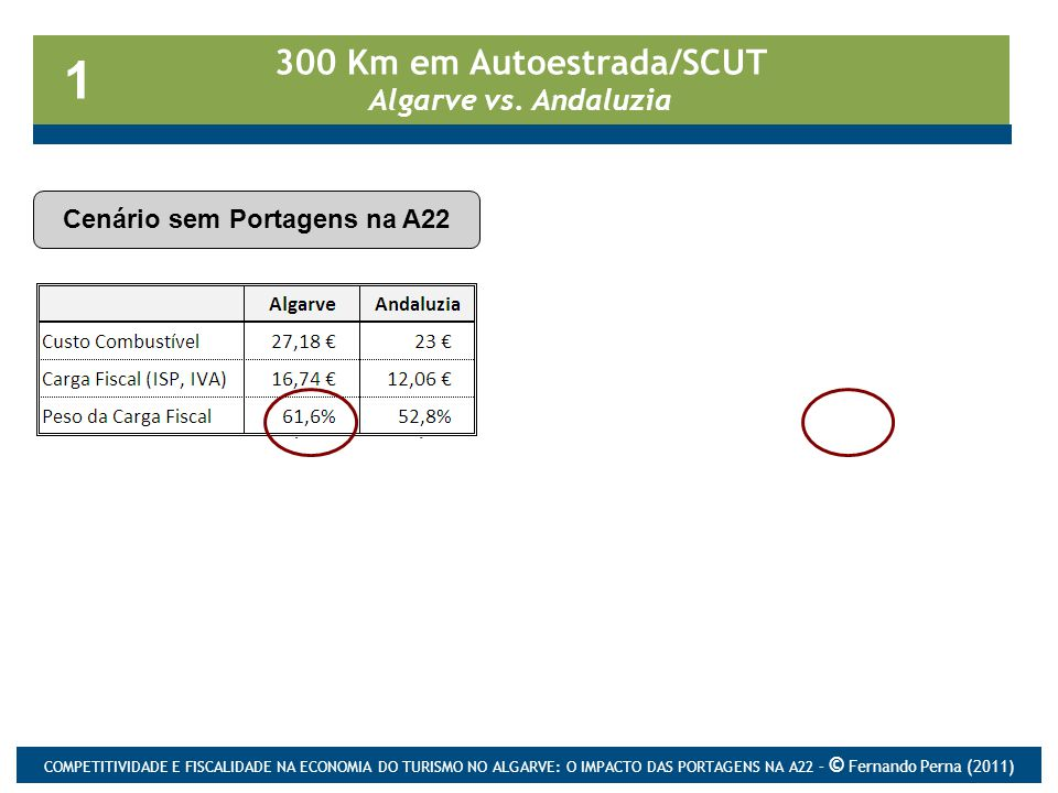 300 Km em Autoestrada/SCUT Algarve vs.