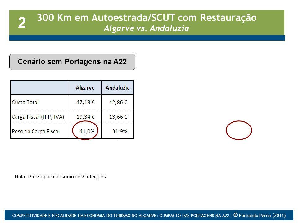 300 Km em Autoestrada/SCUT com Restauração Algarve vs. Andaluzia Cenário sem Portagens na A22 2 Cenário com Portagens na A22 Nota: Pressupõe consumo d