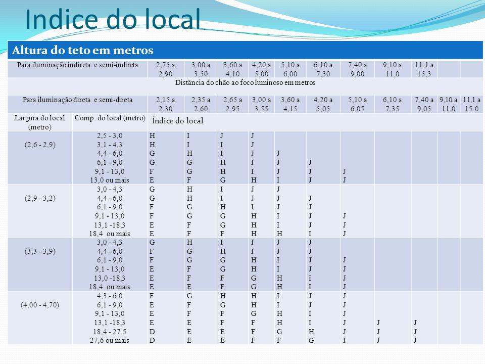 Indice do local Altura do teto em metros Para iluminação indireta e semi-indireta2,75 a 2,90 3,00 a 3,50 3,60 a 4,10 4,20 a 5,00 5,10 a 6,00 6,10 a 7,
