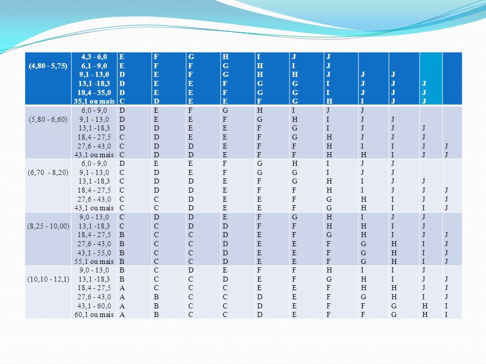 (4,80 - 5,75) 4,3 - 6,0 6,1 - 9,0 9,1 - 13,0 13,1 -18,3 18,4 - 35,0 35,1 ou mais EEDDDCEEDDDC FFEEEDFFEEED GFFEEEGFFEEE HGGFFEHGGFFE IHHGGFIHHGGF JIHG
