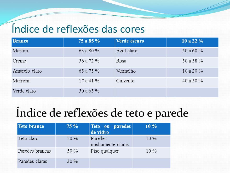 Índice de reflexões das cores Branco75 a 85 %Verde escuro10 a 22 % Marfim63 a 80 %Azul claro50 a 60 % Creme56 a 72 %Rosa50 a 58 % Amarelo claro65 a 75