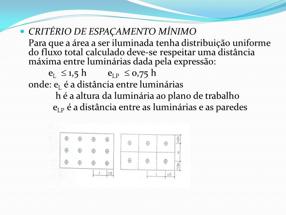 CRITÉRIO DE ESPAÇAMENTO MÍNIMO Para que a área a ser iluminada tenha distribuição uniforme do fluxo total calculado deve-se respeitar uma distância má