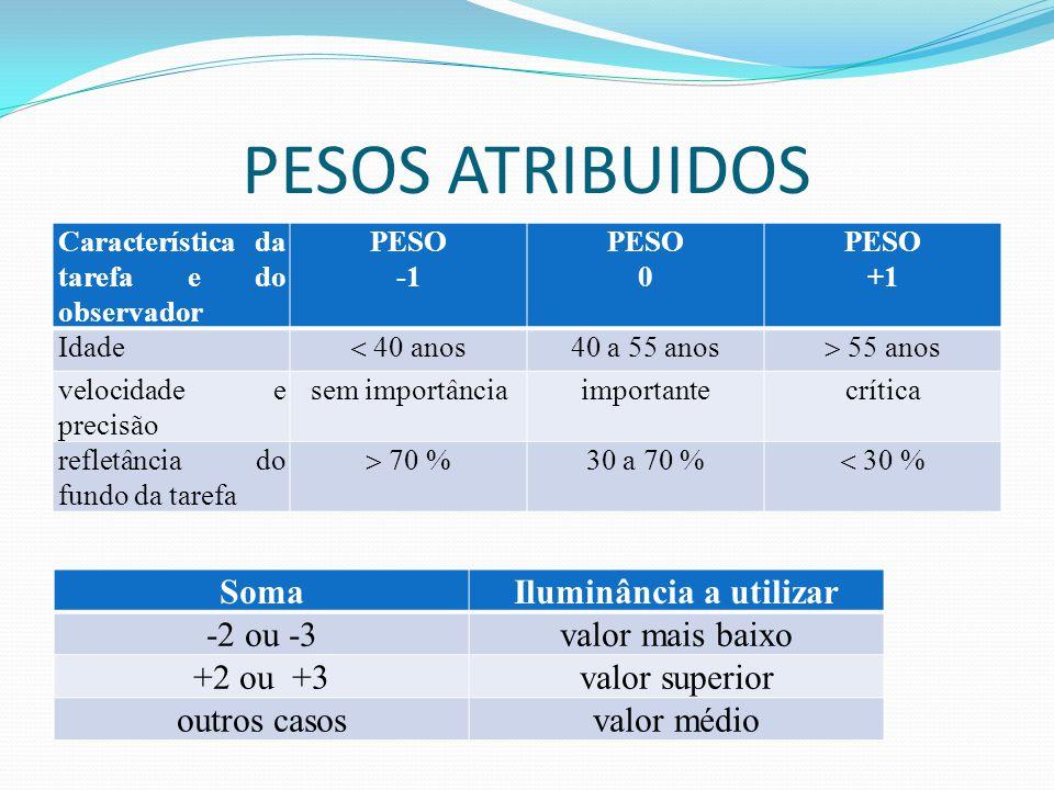 PESOS ATRIBUIDOS Característica da tarefa e do observador PESO PESO 0 PESO +1 Idade  40 anos 40 a 55 anos  55 anos velocidade e precisão sem importâ