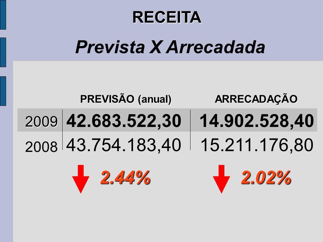 RECEITA Prevista X Arrecadada 2009 PREVISÃO (anual) ARRECADAÇÃO 42.683.522,3014.902.528,40 43.754.183,4015.211.176,80 2008 2.44%2.02%