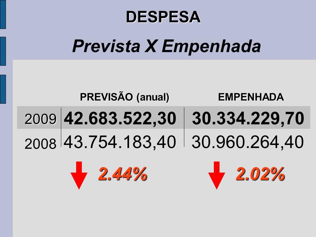 DESPESA Prevista X Empenhada 2009 PREVISÃO (anual) EMPENHADA 42.683.522,3030.334.229,70 43.754.183,4030.960.264,40 2008 2.44%2.02%