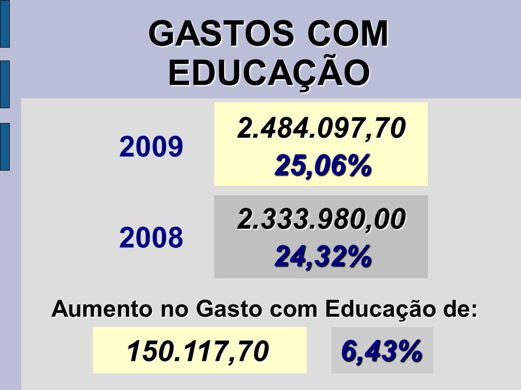 GASTOS COM EDUCAÇÃO 2009 2.484.097,70 25,06% 2008 2.333.980,00 24,32% Aumento no Gasto com Educação de: 150.117,70 6,43%