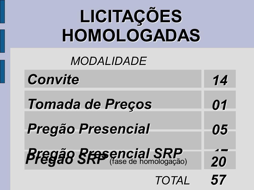 LICITAÇÕES HOMOLOGADAS MODALIDADE Convite Tomada de Preços Pregão Presencial Pregão Presencial SRP 14010517 TOTAL 57 Pregão SRP (fase de homologação) 20