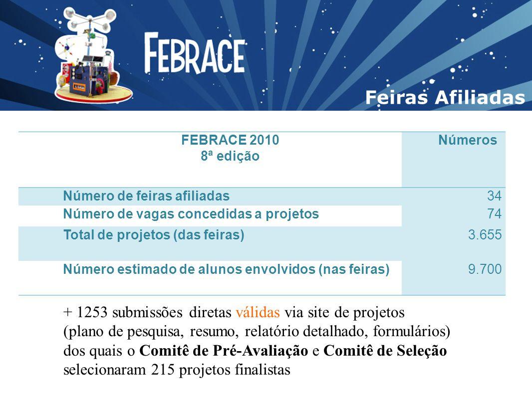 Feiras Afiliadas FEBRACE 2010 8ª edição Números Número de feiras afiliadas34 Número de vagas concedidas a projetos74 Total de projetos (das feiras)3.6