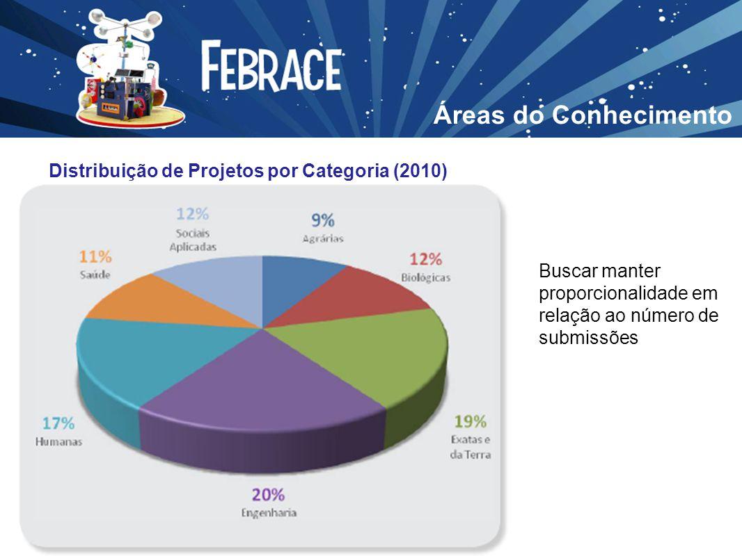 Áreas do Conhecimento Distribuição de Projetos por Categoria (2010) Buscar manter proporcionalidade em relação ao número de submissões