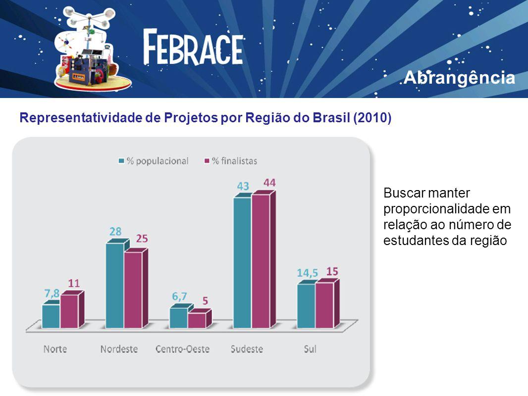 Abrangência Representatividade de Projetos por Região do Brasil (2010) Buscar manter proporcionalidade em relação ao número de estudantes da região