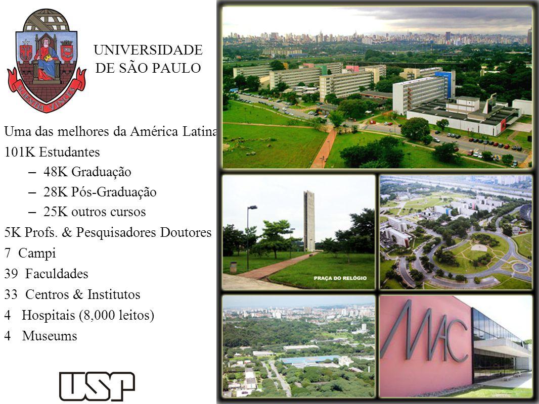UNIVERSIDADE DE SÃO PAULO Uma das melhores da América Latina 101K Estudantes – 48K Graduação – 28K Pós-Graduação – 25K outros cursos 5K Profs. & Pesqu