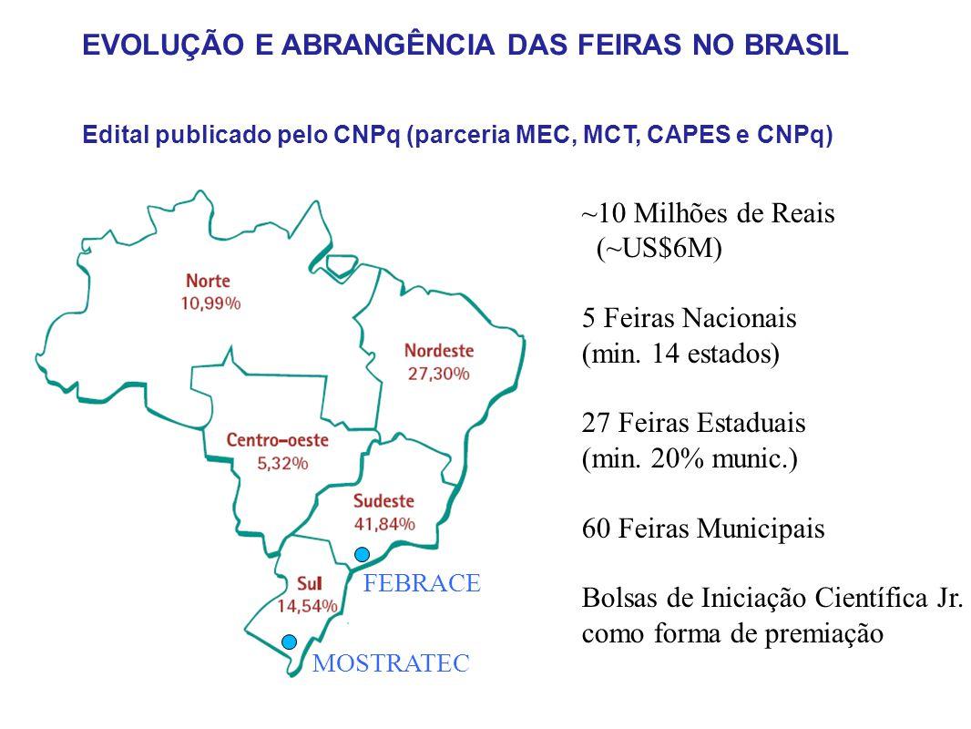 Evolução e abrangência EVOLUÇÃO E ABRANGÊNCIA DAS FEIRAS NO BRASIL Edital publicado pelo CNPq (parceria MEC, MCT, CAPES e CNPq) ~10 Milhões de Reais (