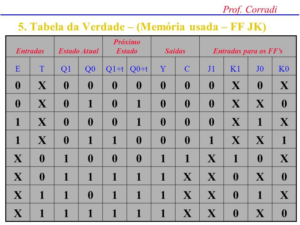 Prof. Corradi 4. Tabela de transição EntradasEstado Atual Próximo Estado Saídas E TYC 0XS0 00 1X S100 0X 00 1X S200 X0 S011 X1S2S31X XX 1x Codificação