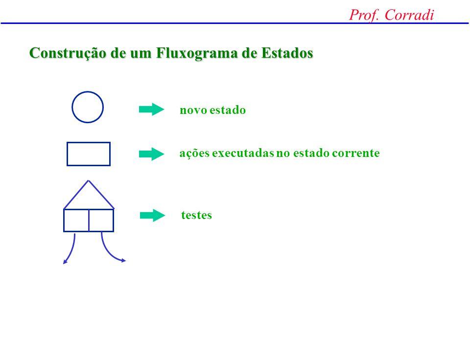 Prof. Corradi O Circuito será síncrono A cada transição positiva do clock, verifica-se a entrada E E = 1 veio pulso E = 0 não veio pulso cada pulso de