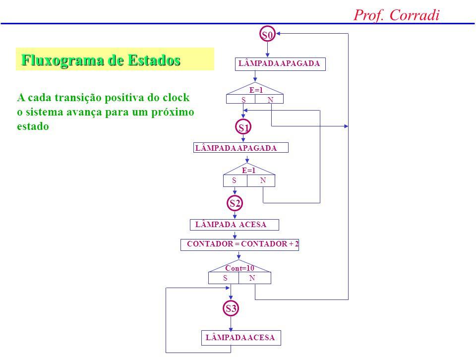 Prof. Corradi Construção de um Fluxograma de Estados novo estado testes ações executadas no estado corrente