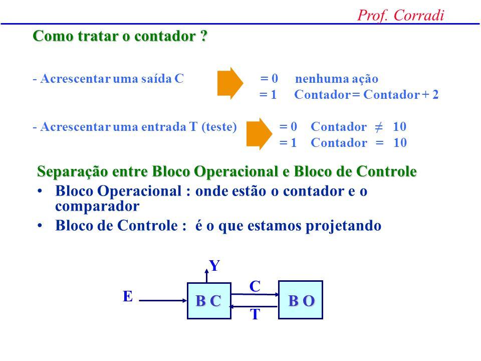 Prof. Corradi Fluxograma de Estados A cada transição positiva do clock o sistema avança para um próximo estado LÂMPADA APAGADA S0 S1 E=1 S N E=1 S N L