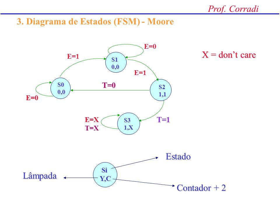 Prof. Corradi 2. Máquinas de Mealy e Moore exemplos das aulas anterioresexemplos das aulas anteriores - saídas = f (estado atual, entradas ) Máquina d