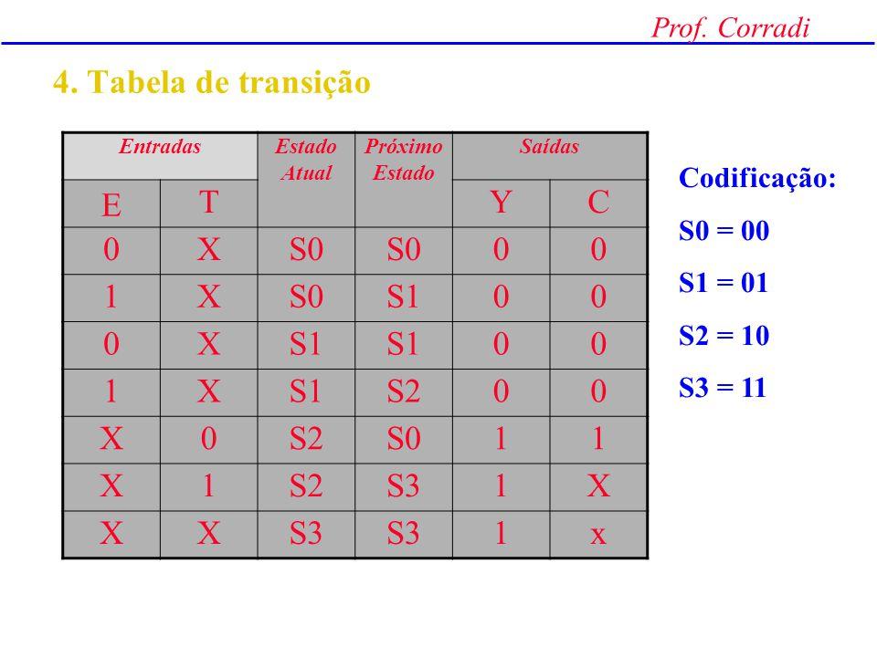 Prof. Corradi 3. Diagrama de Estados (FSM) - Moore S10,0 S00,0 S21,1 T=1 T=0 S31,X E=X E=X T=X T=X E=0 Si SiY,C Contador + 2 LâmpadaEstado X = don't c