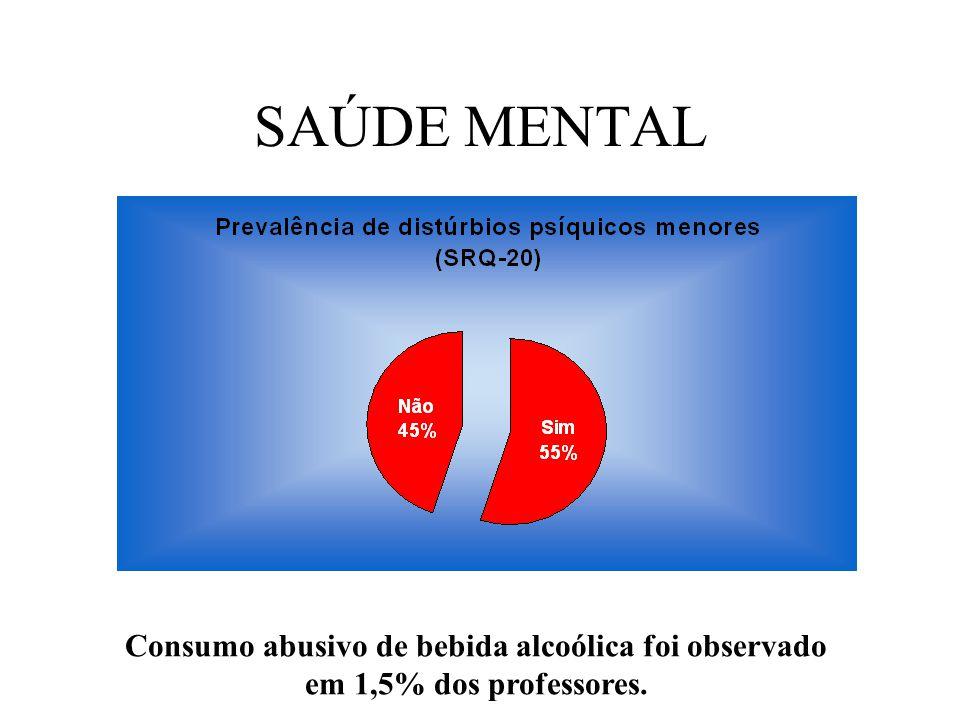 SAÚDE MENTAL Consumo abusivo de bebida alcoólica foi observado em 1,5% dos professores.
