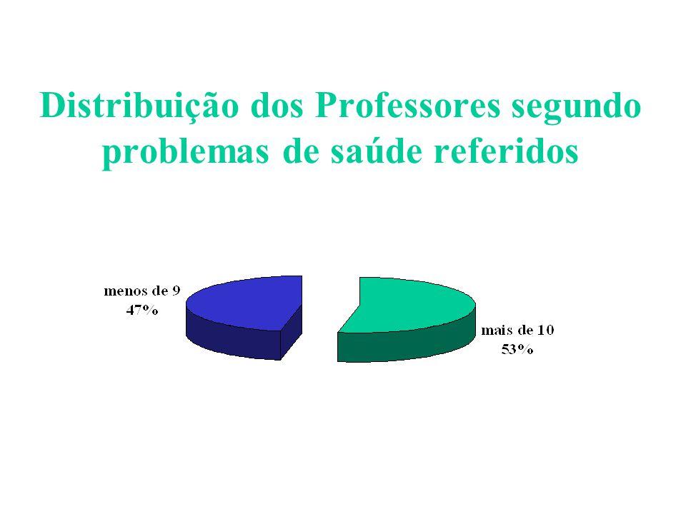 Distribuição dos Professores segundo problemas de saúde referidos