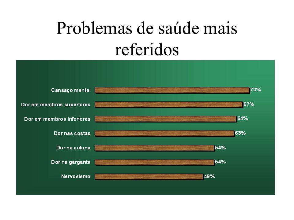 Problemas de saúde mais referidos