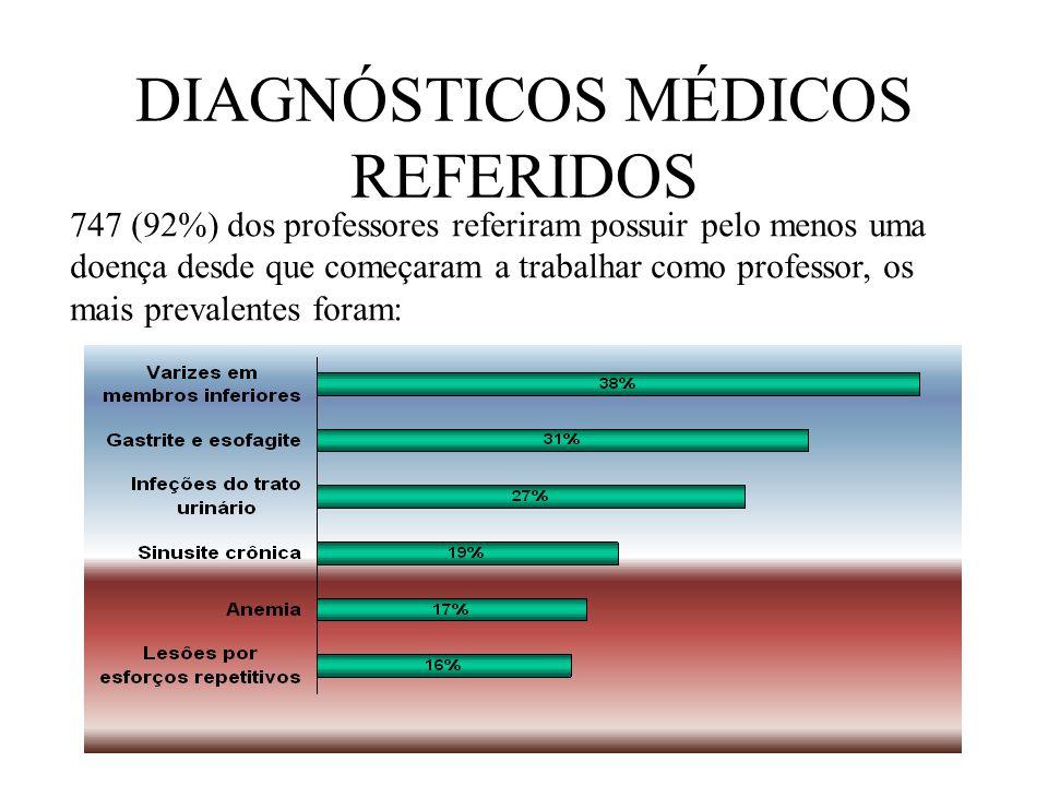 DIAGNÓSTICOS MÉDICOS REFERIDOS 747 (92%) dos professores referiram possuir pelo menos uma doença desde que começaram a trabalhar como professor, os mais prevalentes foram: