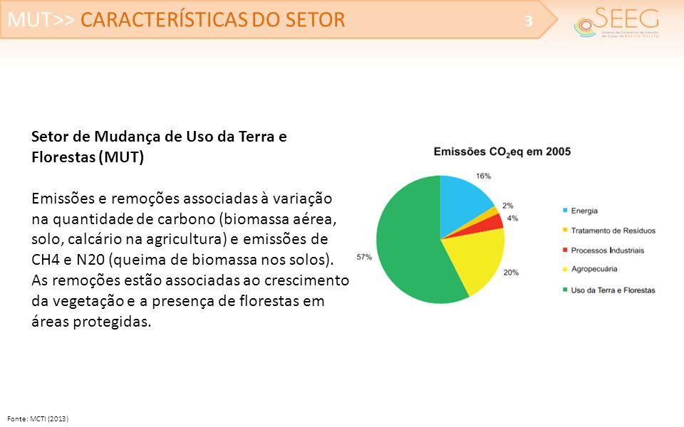 MUT>> ESCOPO DAS ESTIMATIVAS DO SETOR 4 Atmosfera Emissões instantâneas por queima Emissões graduais por decomposição (5-10 anos) Absorções fixa por formação de pasto (1-2 anos) Absorsões graduais por formação de floresta (5-20 anos) Tempo Floresta Pecuária/Agricultura Plantação Uso do solo Gases envolvidos CO2 – dióxido de carbono CH4 – Metano N2O – Óxido nitroso