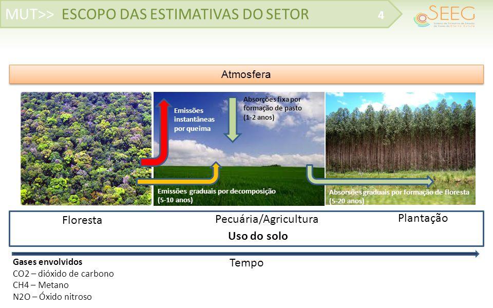 5 MUT>> MÉTODO 2o INVENTÁRIO NACIONAL 5 E = A (ha) * Carbono (tC/ha) solofision t2 t2-t1 t1 Passo 01 – Cálculo da transição Passo 02 – Sobreposição com fisionomia e solo sobreposição Passo 03 – Cálculo da emissão Exemplo Floresta Não Manejada (FNM) para Pastagem Plantada (Ap) A = FNM - Ap Exemplo FNM – Ap em *Floresta Ombrófila Aberta Montana (Am) – Grupo fisio (V1) *Solo latossolo (S1) Ci = Estoque médio de carbono na fisionomia (tCha-1) Csolo = Estoque médio de carbono no solo (tCha-1) A[Área (ha)] Exemplo Emissão acima do solo Ei = A x (Ci – Pec) Emissão do estoque de carbono do solo Esi = A x Csolo x (fc(t0)-fc(t1))x(t/2)/20 fc = fator de alteração do carbono Emissão total E = Ei + Esi Área calculada na Transição Resultado da sobreposição entre fisionomia e solo t2-t1 Floresta Pasto