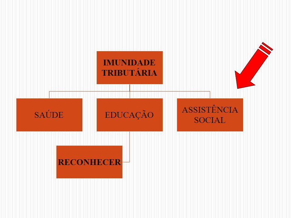IMUNIDADE TRIBUTÁRIA SAÚDEEDUCAÇÃO RECONHECER ASSISTÊNCIA SOCIAL