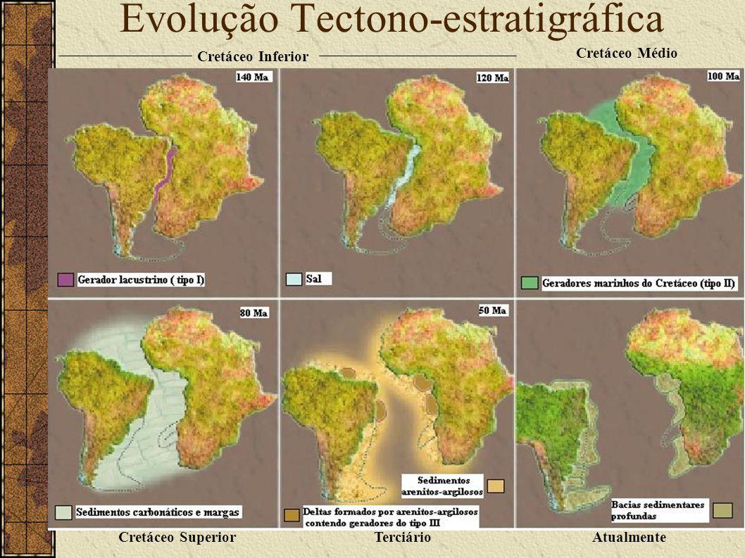 Evolução Tectono-estratigráfica Cretáceo Inferior Cretáceo Médio Cretáceo SuperiorTerciárioAtualmente