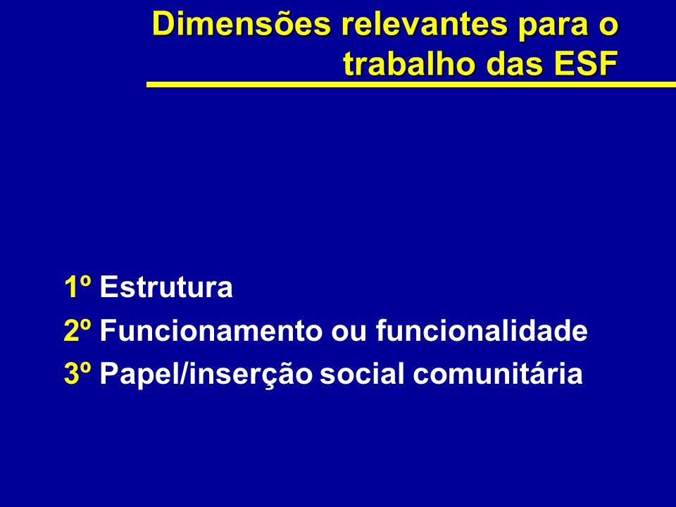 1º Estrutura 2º Funcionamento ou funcionalidade 3º Papel/inserção social comunitária Dimensões relevantes para o trabalho das ESF