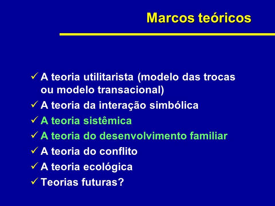Marcos teóricos A teoria utilitarista (modelo das trocas ou modelo transacional) A teoria da interação simbólica A teoria sistêmica A teoria do desenv
