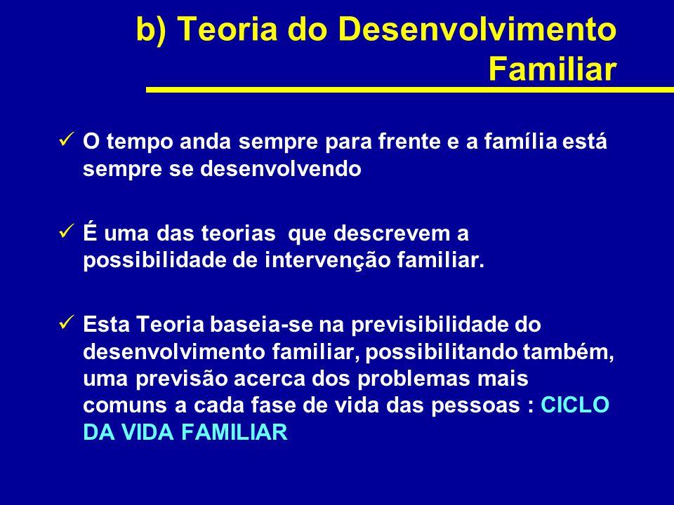 b) Teoria do Desenvolvimento Familiar O tempo anda sempre para frente e a família está sempre se desenvolvendo É uma das teorias que descrevem a possi