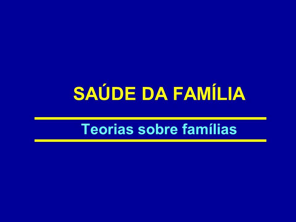 Família Conceito oficial – SIAB É um conjunto de pessoas ligadas por laços de parentesco, dependência doméstica ou normas de convivência que residem na mesma unidade domiciliar.