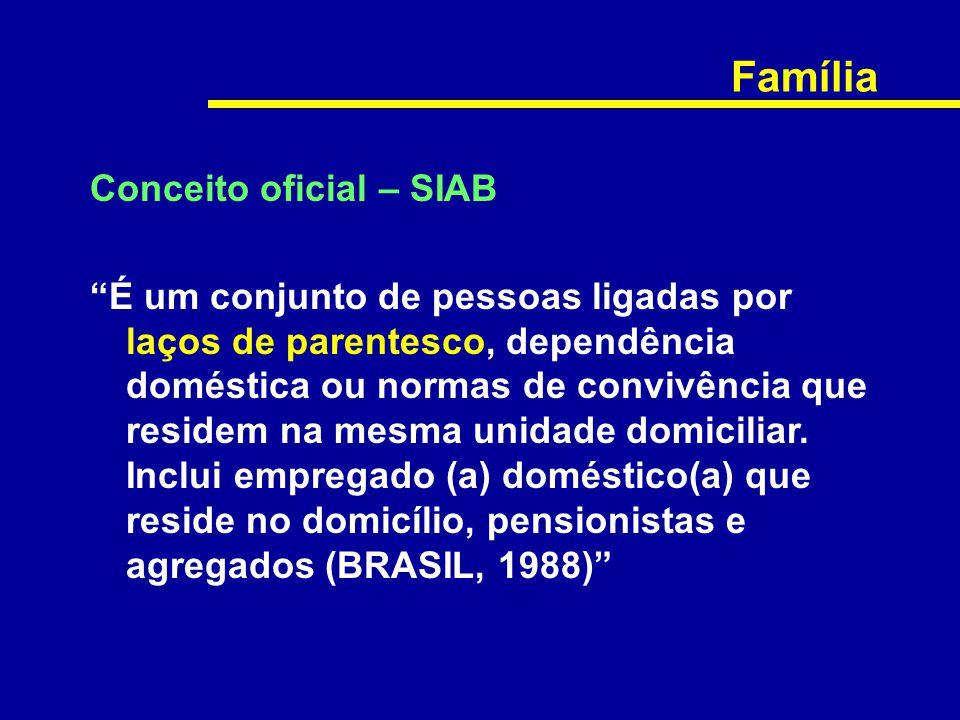 """Família Conceito oficial – SIAB """"É um conjunto de pessoas ligadas por laços de parentesco, dependência doméstica ou normas de convivência que residem"""