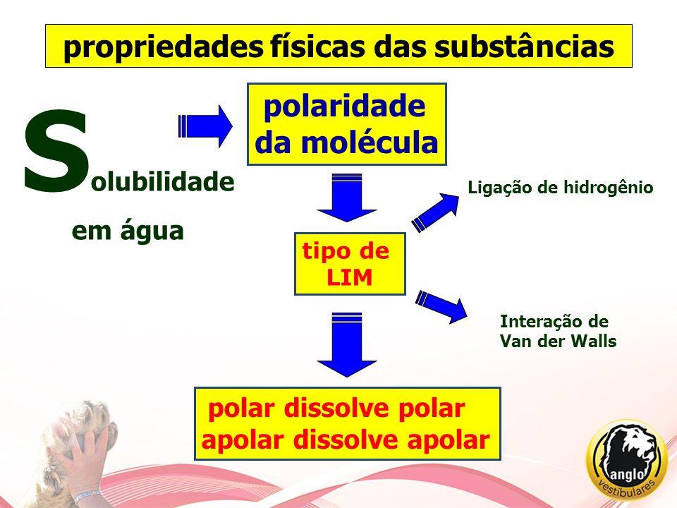 S olubilidade em água polaridade da molécula polar dissolve polar apolar dissolve apolar tipo de LIM Ligação de hidrogênio Interação de Van der Walls