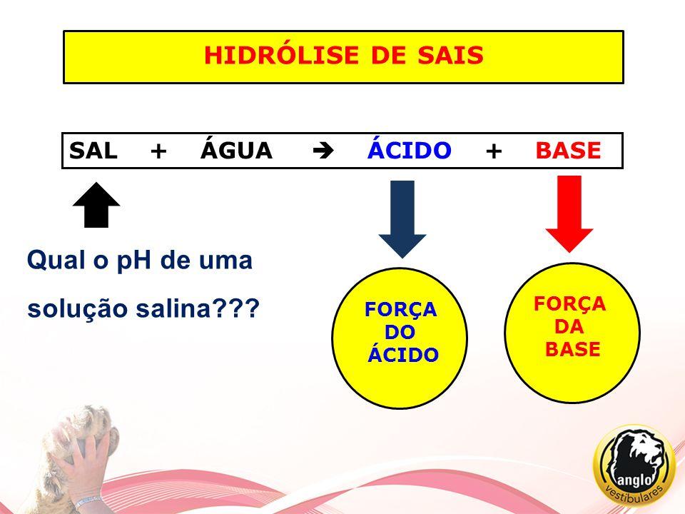 HIDRÓLISE DE SAIS SAL + ÁGUA  ÁCIDO + BASE FORÇA DO ÁCIDO FORÇA DA BASE Qual o pH de uma solução salina???