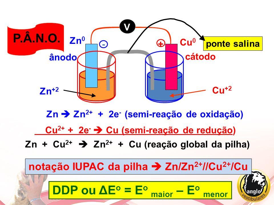 Zn  Zn 2+ + 2e - (semi-reação de oxidação) Cu 2+ + 2e -  Cu (semi-reação de redução) Zn + Cu 2+  Zn 2+ + Cu (reação global da pilha) DDP ou ΔE o =