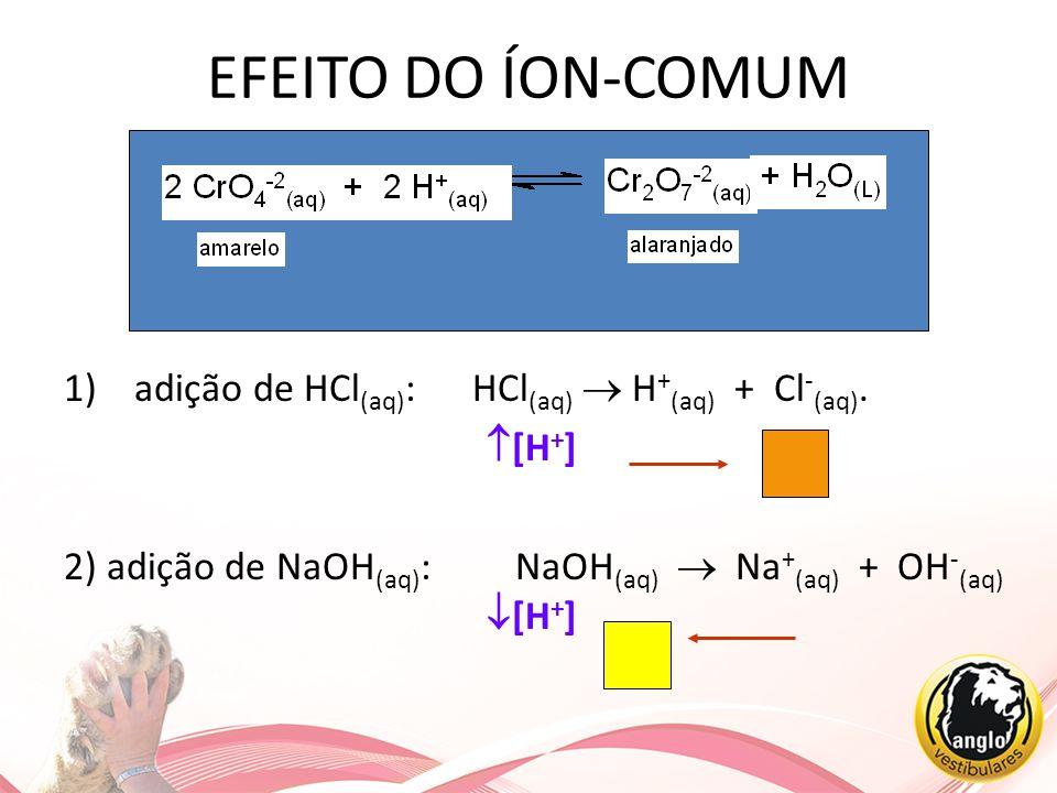 EFEITO DO ÍON-COMUM 1)adição de HCl (aq) : HCl (aq)  H + (aq) + Cl - (aq).  [H + ] 2) adição de NaOH (aq) : NaOH (aq)  Na + (aq) + OH - (aq)  [H +