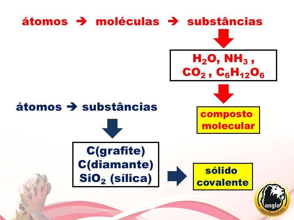 átomos  moléculas  substâncias H 2 O, NH 3, CO 2, C 6 H 12 O 6 átomos  substâncias C(grafite) C(diamante) SiO 2 (sílica) sólido covalente composto