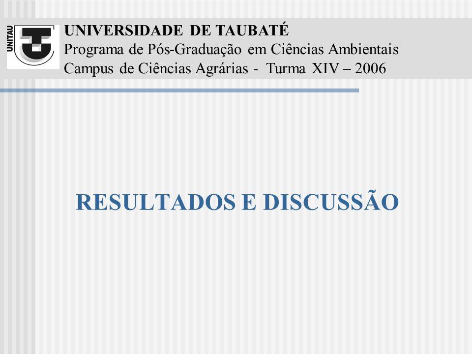 UNIVERSIDADE DE TAUBATÉ Programa de Pós-Graduação em Ciências Ambientais Campus de Ciências Agrárias - Turma XIV – 2006 RESULTADOS E DISCUSSÃO