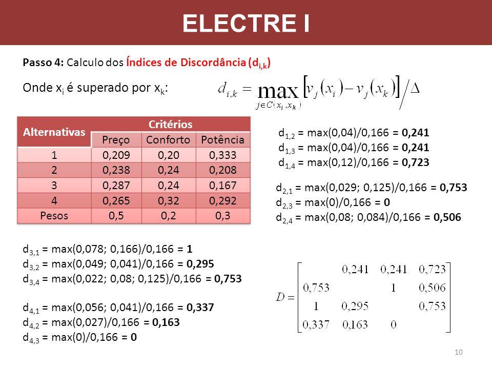 ELECTRE I Passo 4: Calculo dos Índices de Discordância (d i,k ) Onde x i é superado por x k : d 1,2 = max(0,04)/0,166 = 0,241 d 1,3 = max(0,04)/0,166