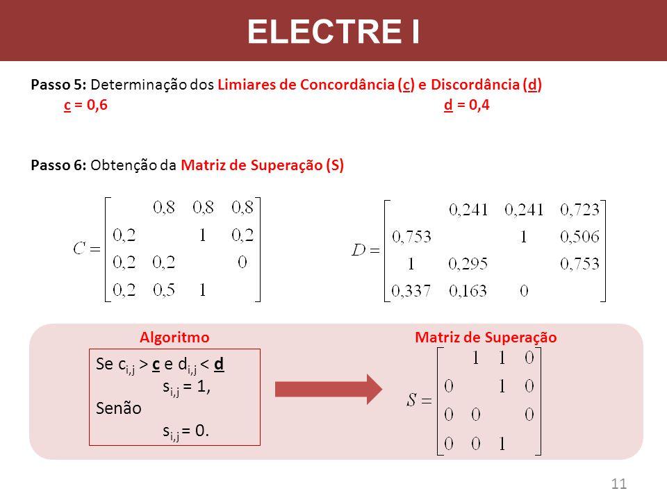 ELECTRE I Passo 5: Determinação dos Limiares de Concordância (c) e Discordância (d) c = 0,6 d = 0,4 Passo 6: Obtenção da Matriz de Superação (S) Se c