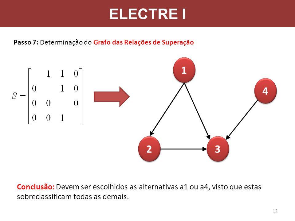 ELECTRE I Passo 7: Determinação do Grafo das Relações de Superação 1 1 2 2 3 3 4 4 12 Conclusão: Devem ser escolhidos as alternativas a1 ou a4, visto