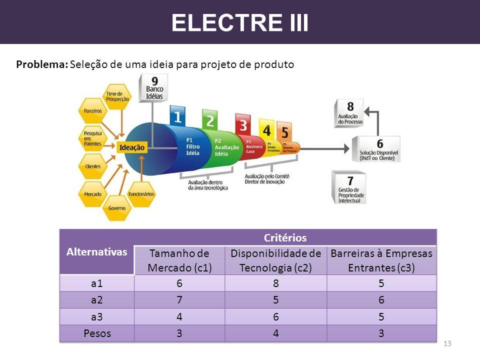 ELECTRE III Problema: Seleção de uma ideia para projeto de produto 13