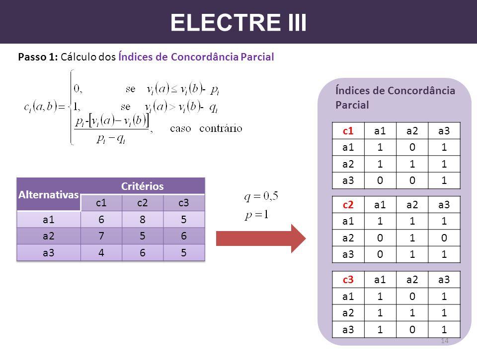 ELECTRE III Passo 1: Cálculo dos Índices de Concordância Parcial c1a1a2a3 a1101 a2111 a3001 c2a1a2a3 a1111 a2010 a3011 c3a1a2a3 a1101 a2111 a3101 14 Í