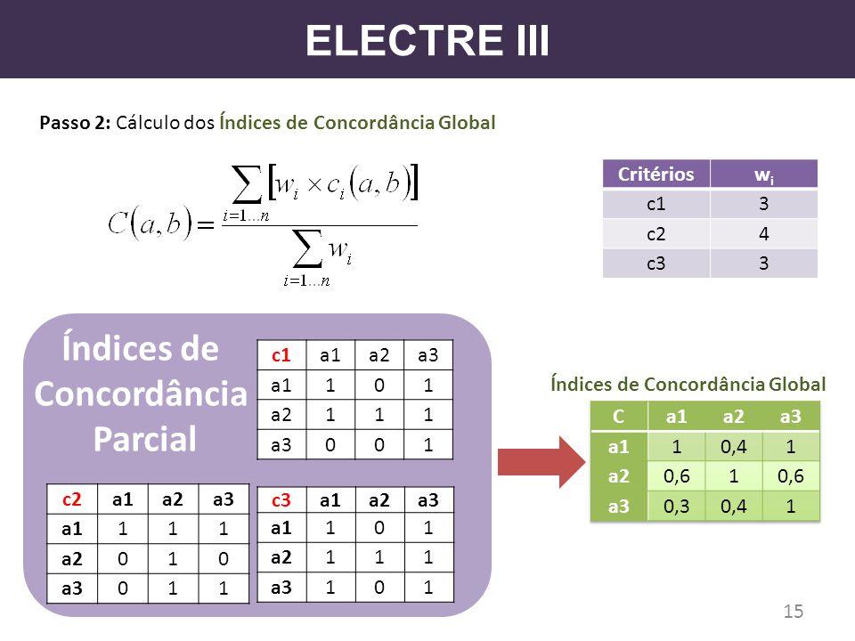 ELECTRE III Passo 2: Cálculo dos Índices de Concordância Global c3a1a2a3 a1101 a2111 a3101 c2a1a2a3 a1111 a2010 a3011 Critérioswiwi c13 c24 c33 15 c1a