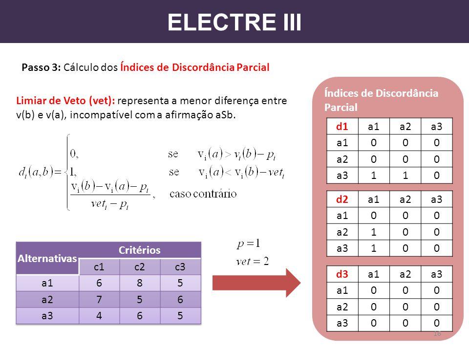 ELECTRE III Passo 3: Cálculo dos Índices de Discordância Parcial d1a1a2a3 a1000 a2000 a3110 d2a1a2a3 a1000 a2100 a3100 d3a1a2a3 a1000 a2000 a3000 16 Í